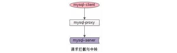 mysql-proxy数据库中间件架构