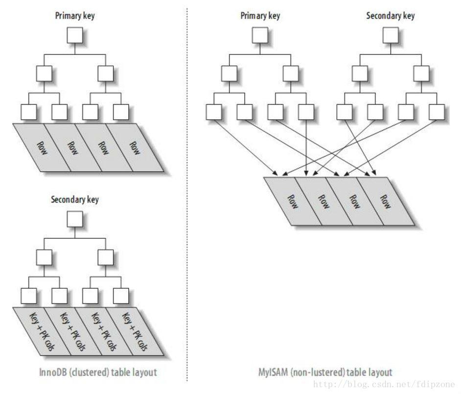 mysql查询时,offset过大影响性能的原因与优化方法