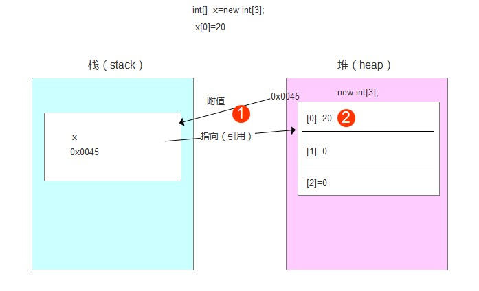 Java中的栈和堆