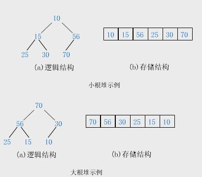 Java排序算法 堆排序