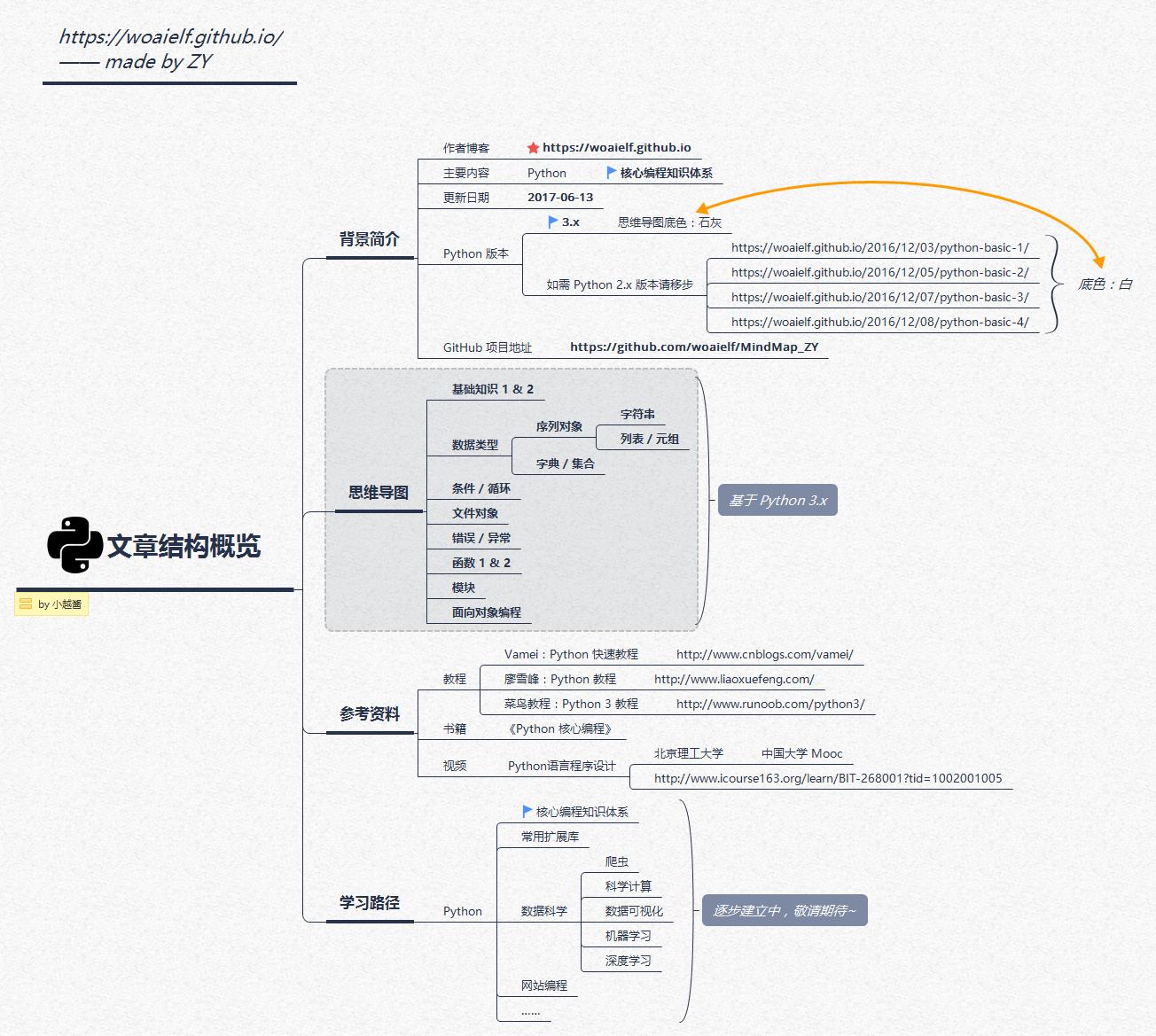 一文总结学习 Python 的 14 张思维导图