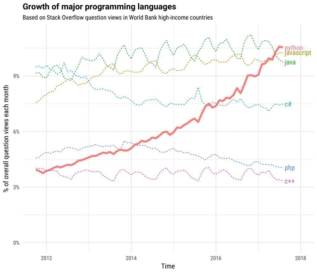 Python成为高收入国家增长最快的语言