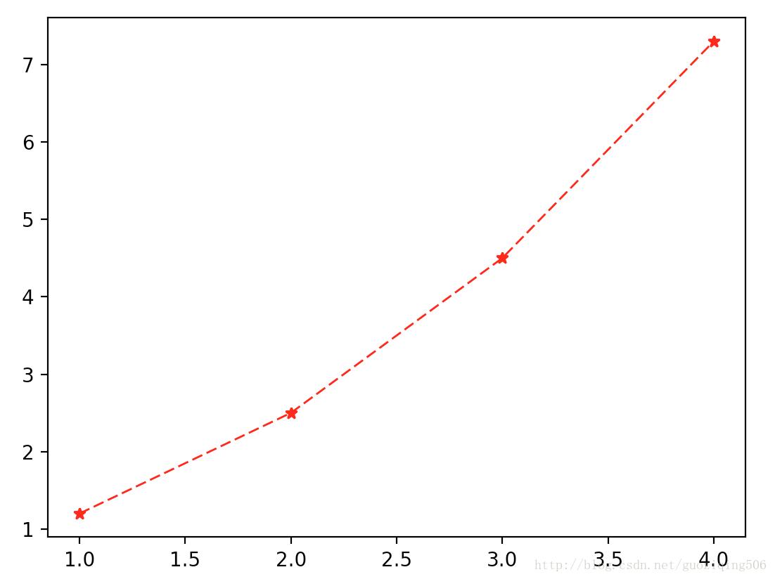 Python--matplotlib绘图