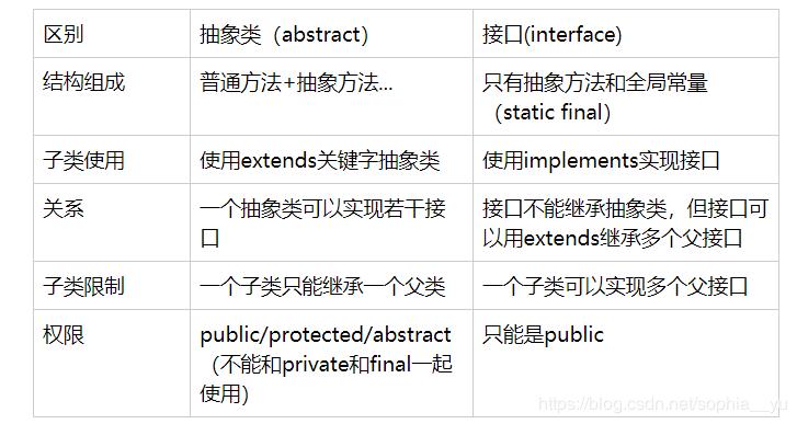 接口和抽象类区别