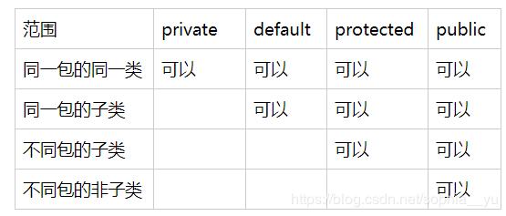 包(package/import/protected)