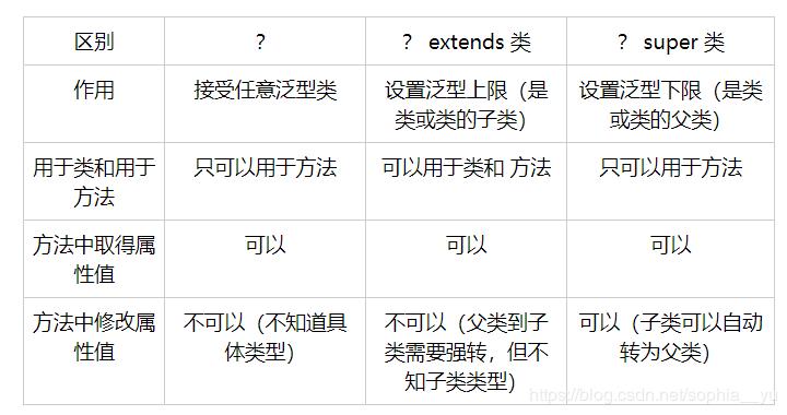 通配符(?/? extends 类/ ? super 类)